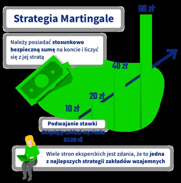 systemy bukmacherskie strategia martingale