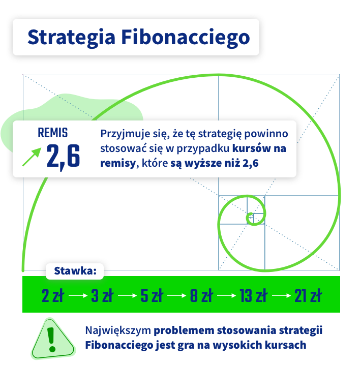strategia Fibonacciego