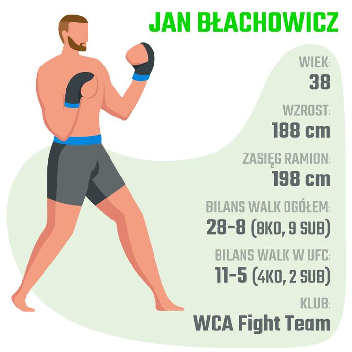 jan błachowicz UFC typy bukmacherskie